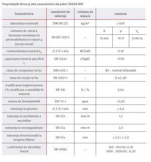 Proprietati fizice si alte caracteristici ale placii EGGER DHF