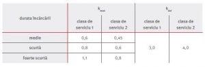 Tabel factori de corectie Placi Egger DHF